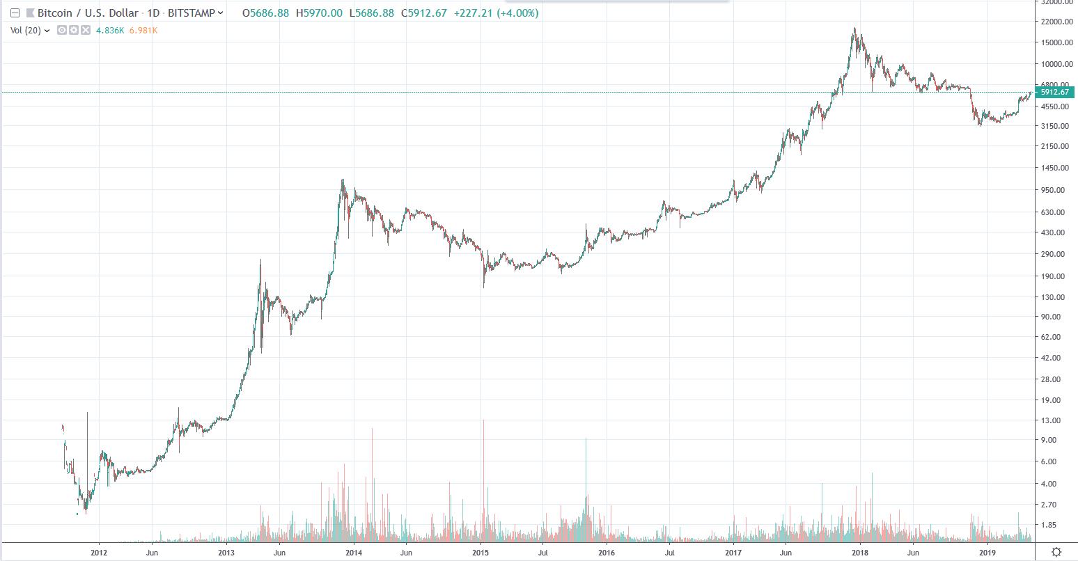 logaritmický, graf, Bitcoin, Bitcoinu, Bitmain, kurz, dlouhodobý, roste,