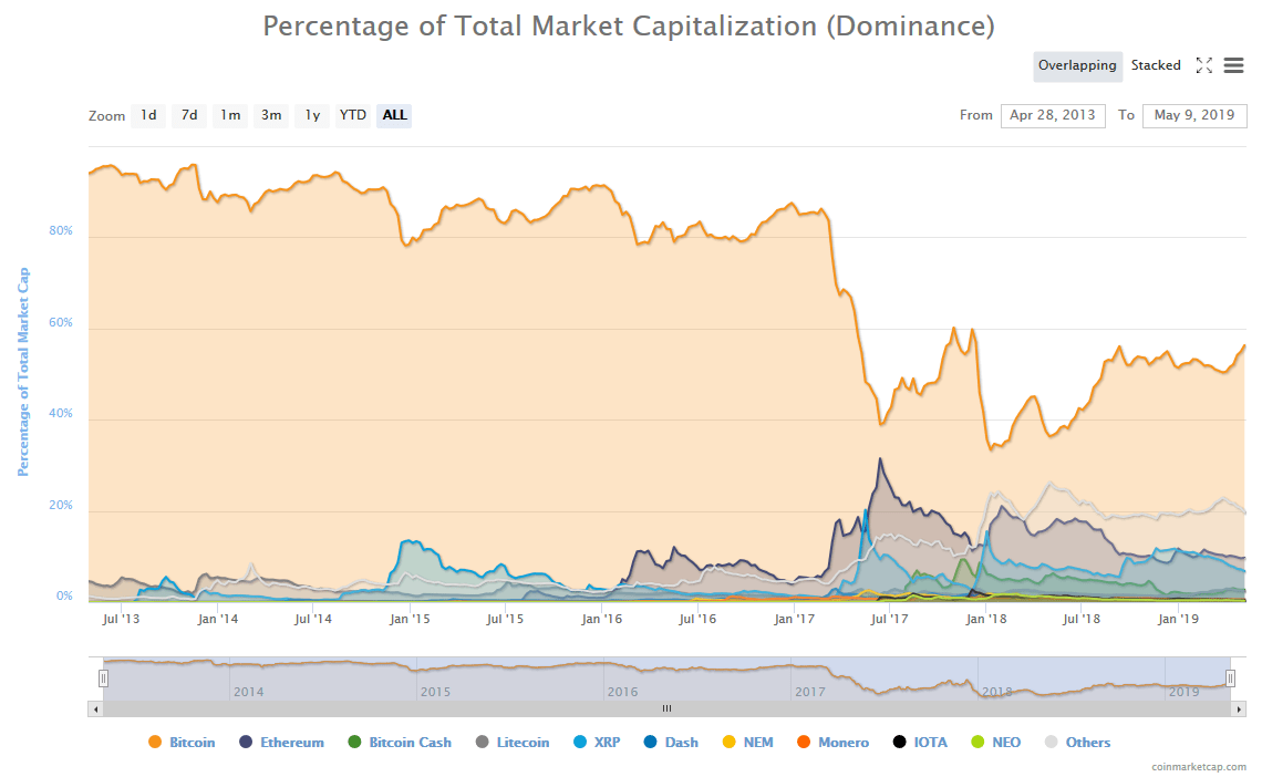 bitcoin, dominance