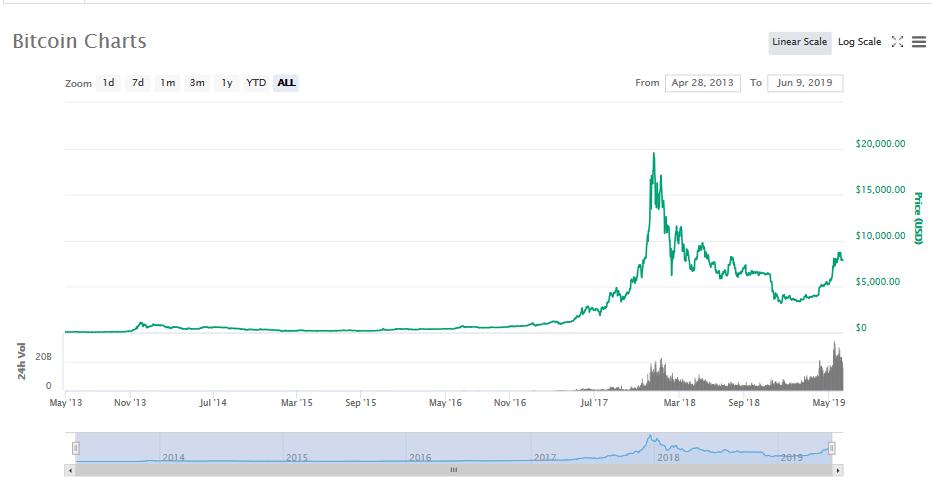 graf, bitcoin, korekce, pumpa, růst, btc, kryptoměny