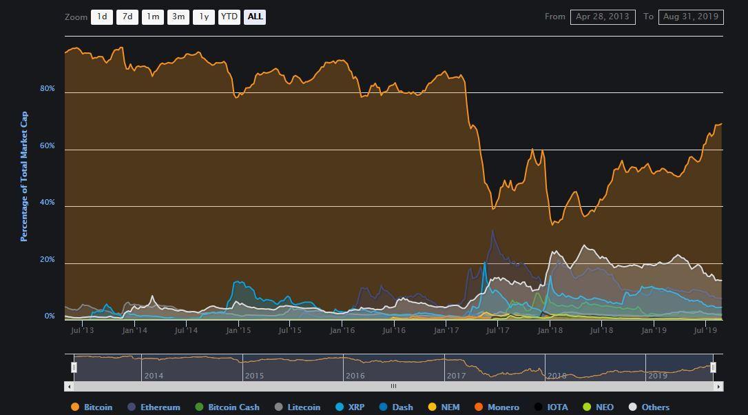 dominance Bitcoinu