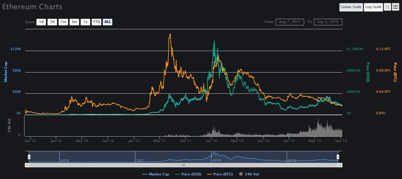 Ethereum, USD, BTC