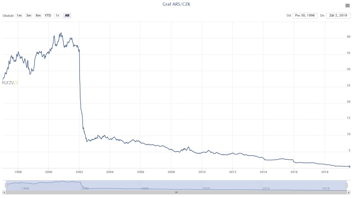 Graf Argentinské peso ARS-Kč