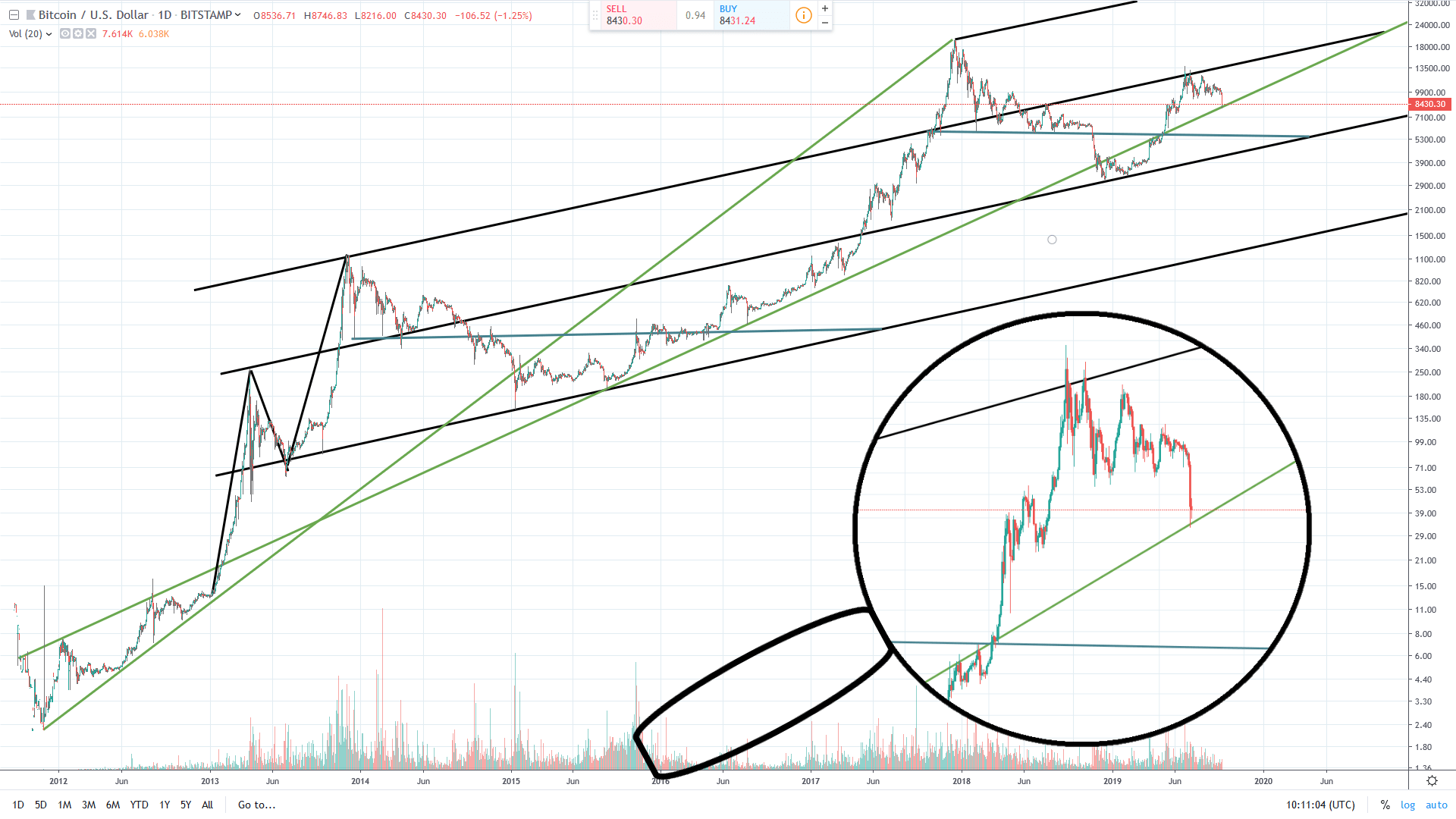 graf, BTC, dlouhodobý, pád, propad, medvěd