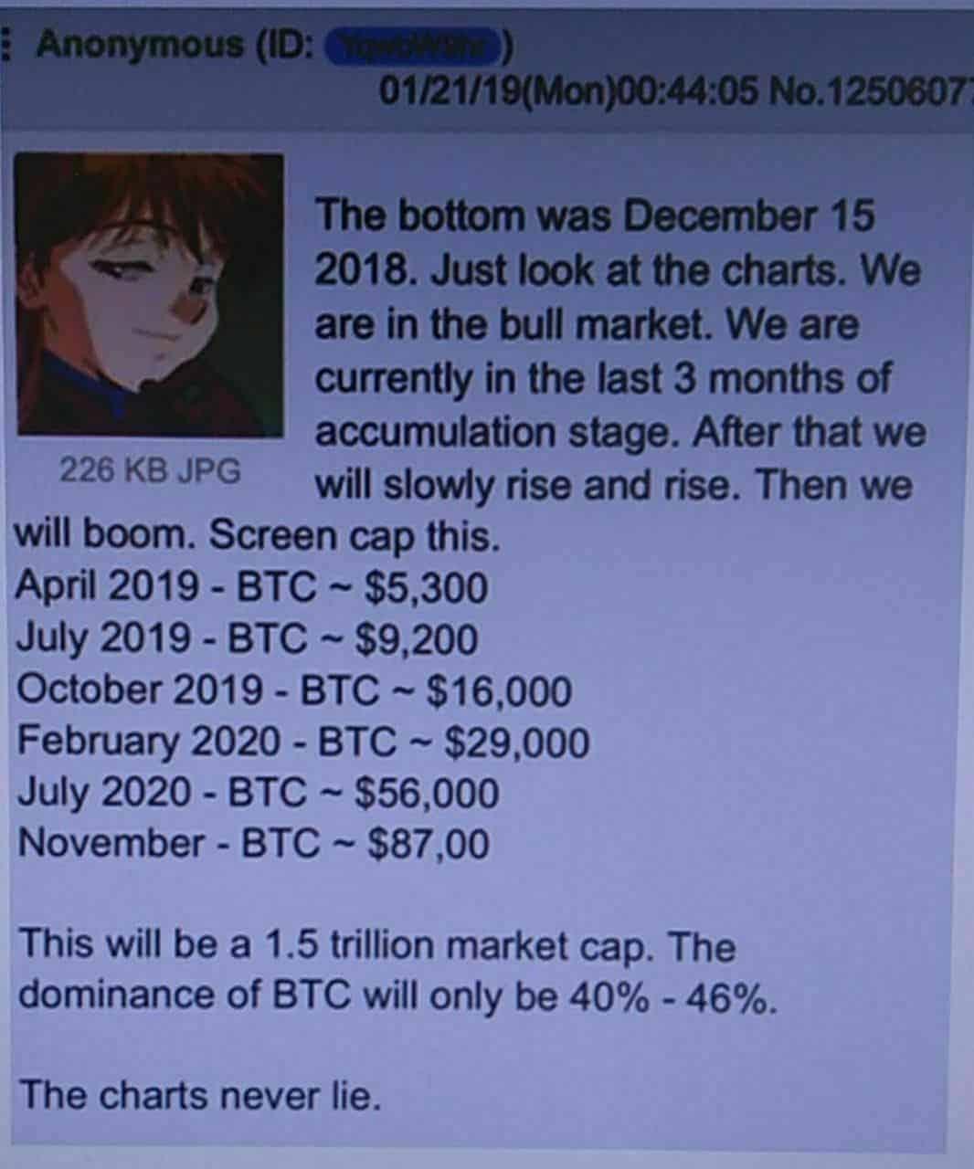 anonymní predikce - bitcointalk
