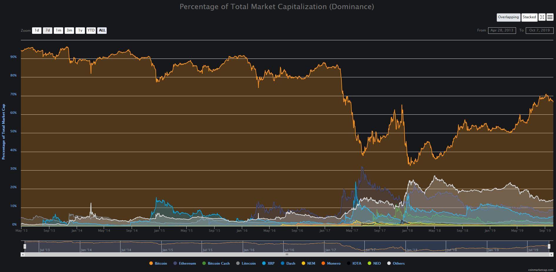 dominance btc, altcoiny, oživení, bitcoin
