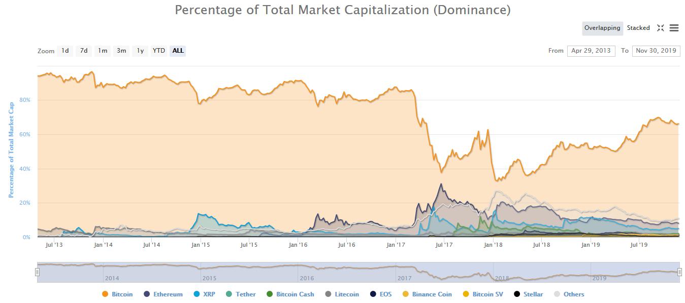 dominance, bitcoinu, altcoinů