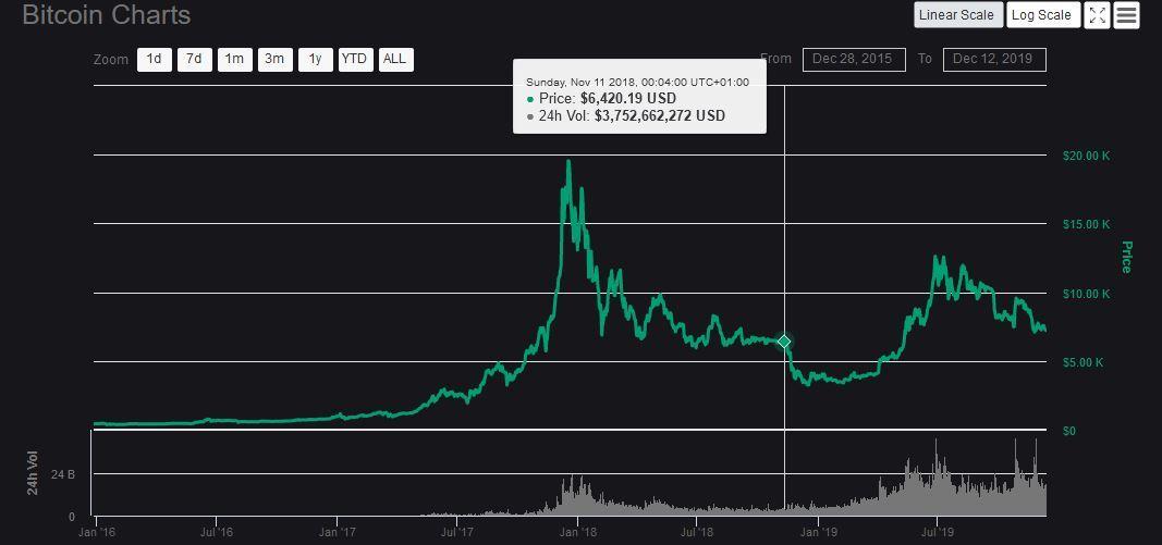graf, btc, dno, 2019, maximum, trend