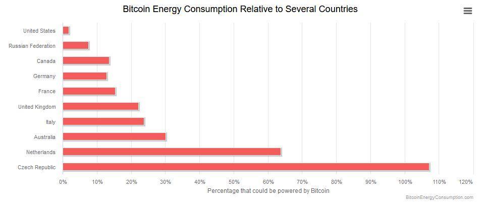 Spotřeba Bitcoinu v porovnání s Českou republikou