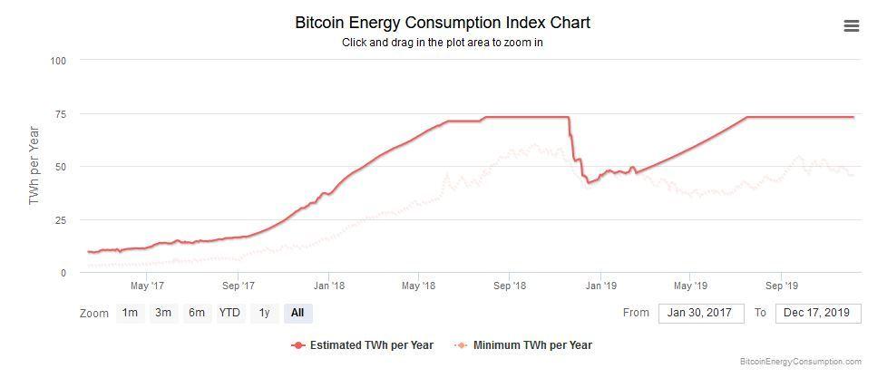 Těžba Bitcoinu - roční spotřeba elektrické energie