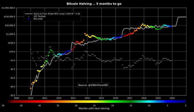 model, stoc to flow, S2F, bitcoin, halving