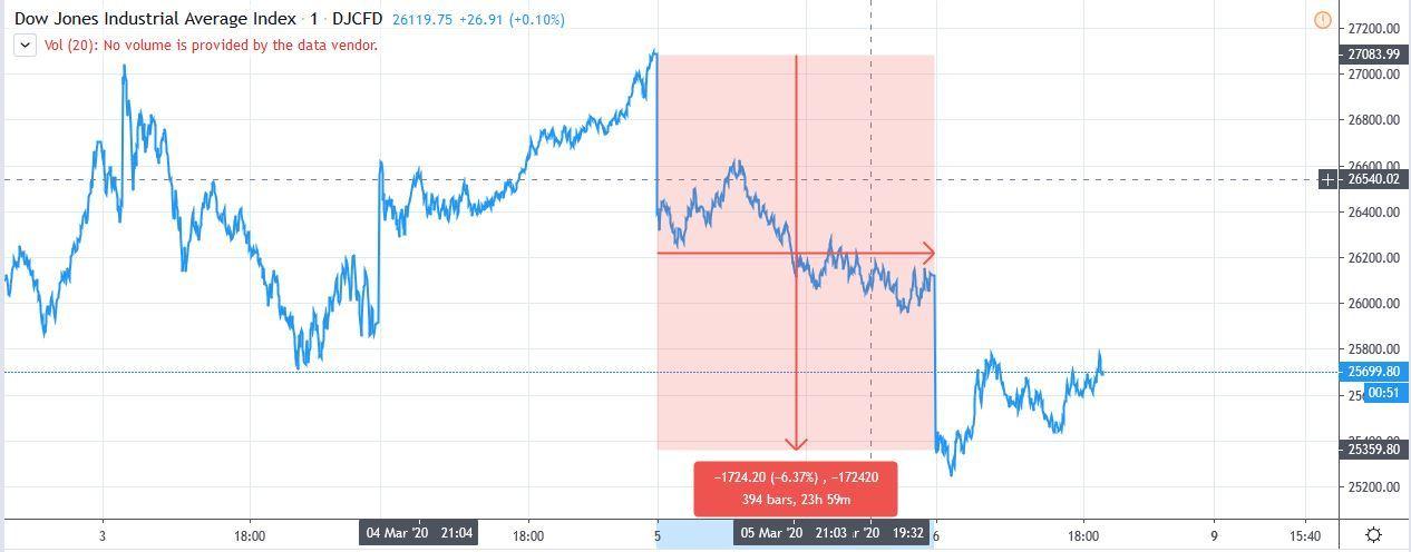 dow jones, graf, akcie, index