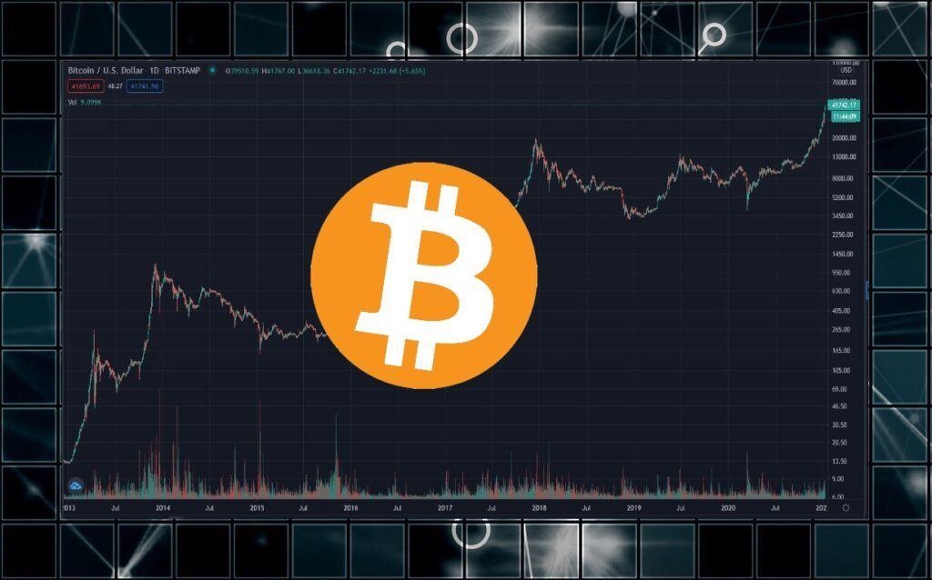 bitcoin, btc, graf, růst, log, logaritmický, 41 tisíc, 40K $,